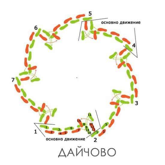 графично изображение на Дайчово хоро от Таратанци